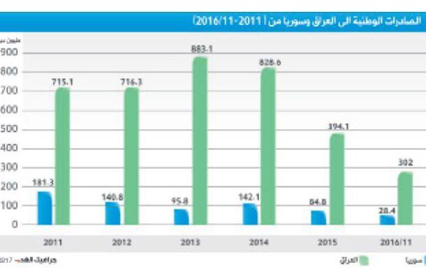 تراجع الصادرات الأردنية لسورية والعراق